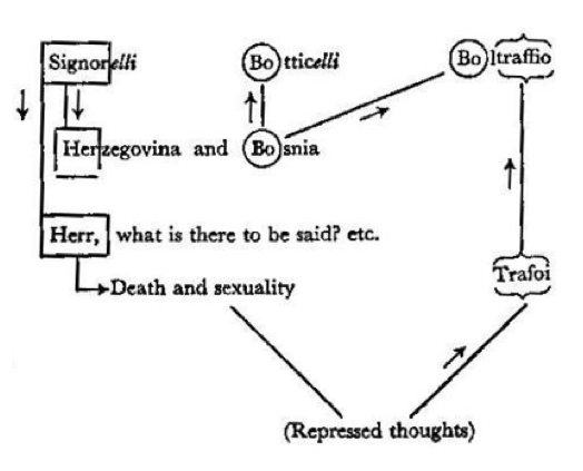 Freud-diagram